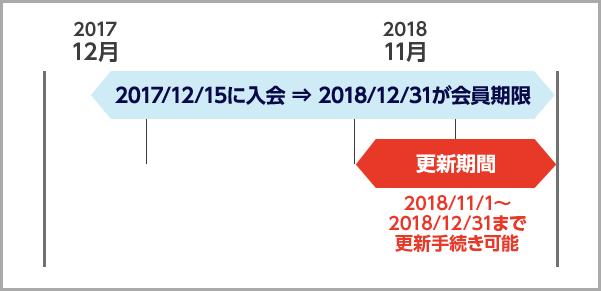 例:2017年12月15日入会(年会費ご入金)の場合、2018年12月31日が有効期限
